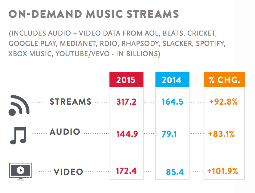 Nielsen On-Demand Music Streams